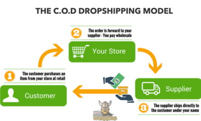 شرح نظام Cash on Delivery Dropshipping